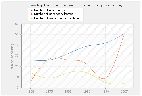 Liausson : Evolution of the types of housing