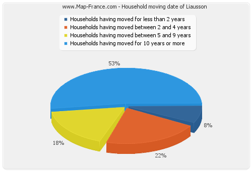 Household moving date of Liausson