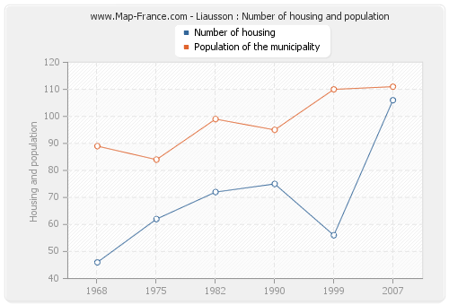 Liausson : Number of housing and population