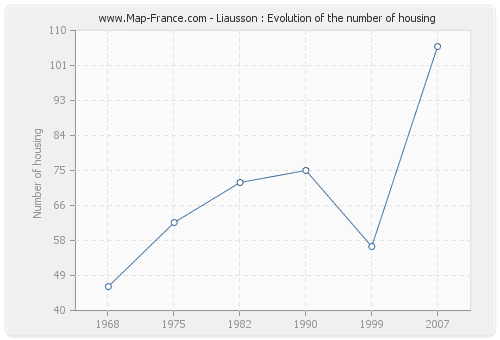 Liausson : Evolution of the number of housing