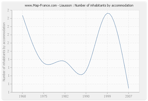 Liausson : Number of inhabitants by accommodation