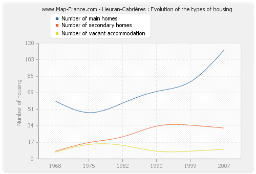 Lieuran-Cabrières : Evolution of the types of housing