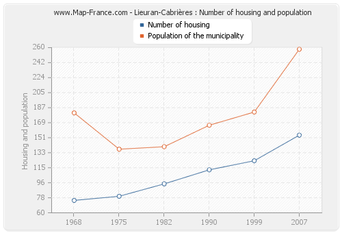 Lieuran-Cabrières : Number of housing and population