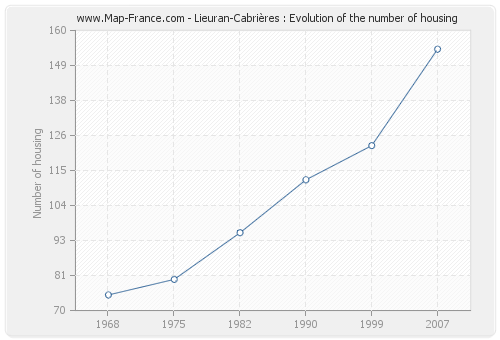 Lieuran-Cabrières : Evolution of the number of housing