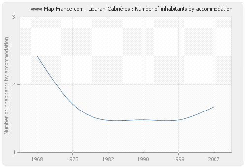 Lieuran-Cabrières : Number of inhabitants by accommodation