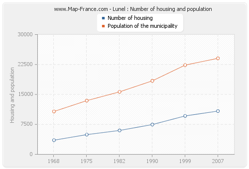 Lunel : Number of housing and population