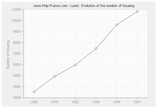 Lunel : Evolution of the number of housing