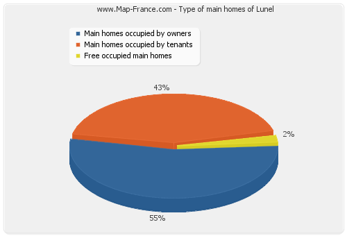 Type of main homes of Lunel