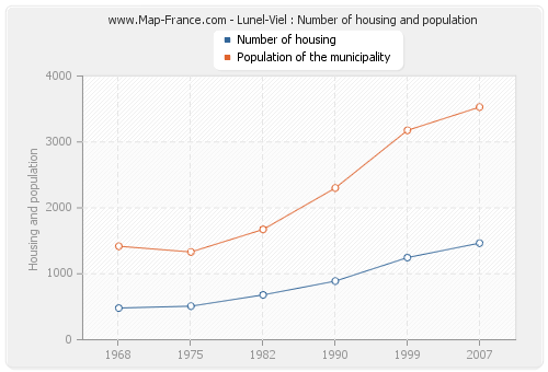 Lunel-Viel : Number of housing and population