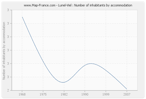 Lunel-Viel : Number of inhabitants by accommodation