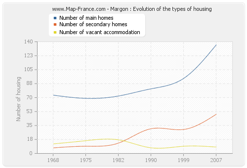 Margon : Evolution of the types of housing