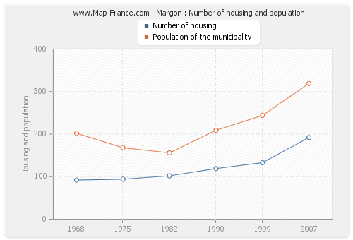 Margon : Number of housing and population