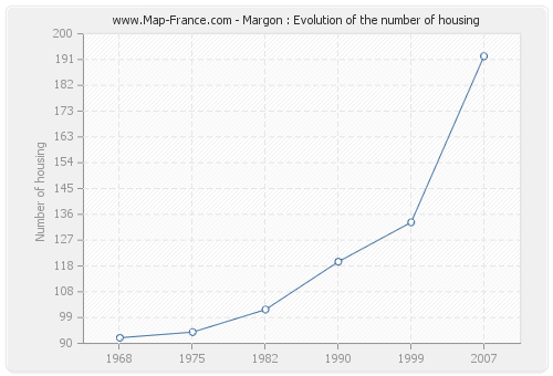 Margon : Evolution of the number of housing
