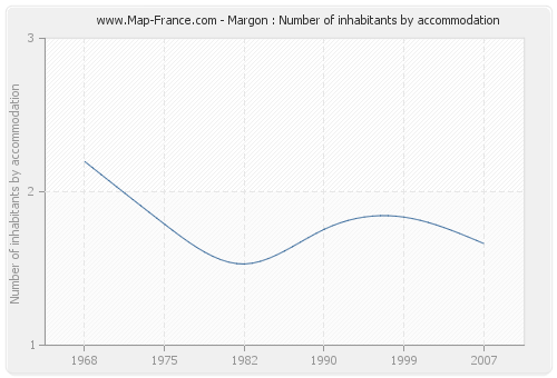 Margon : Number of inhabitants by accommodation