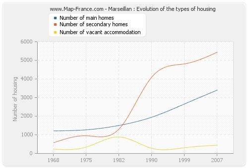 Marseillan : Evolution of the types of housing