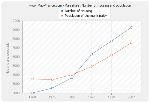 Marseillan : Number of housing and population