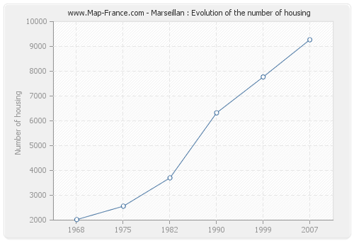 Marseillan : Evolution of the number of housing