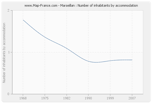 Marseillan : Number of inhabitants by accommodation