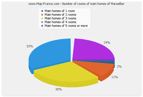 Number of rooms of main homes of Marseillan