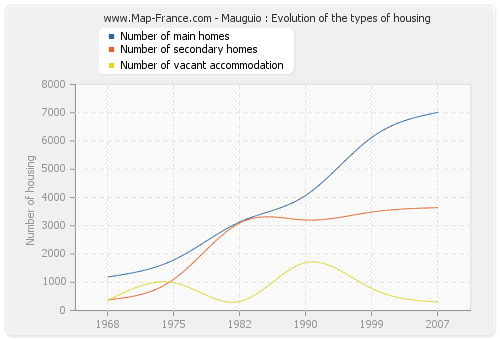 Mauguio : Evolution of the types of housing