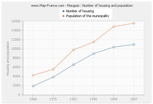 Mauguio : Number of housing and population
