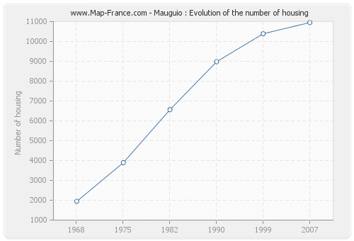 Mauguio : Evolution of the number of housing