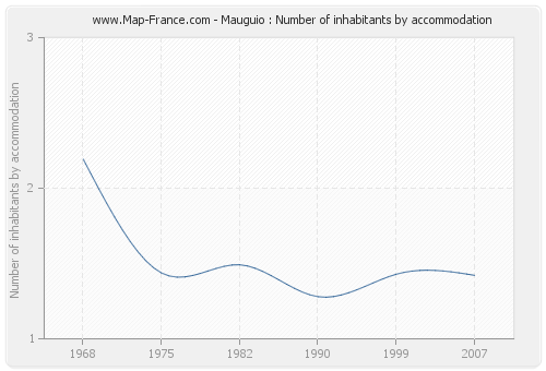Mauguio : Number of inhabitants by accommodation
