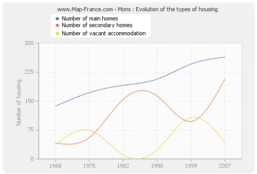 Mons : Evolution of the types of housing