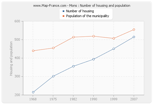 Mons : Number of housing and population
