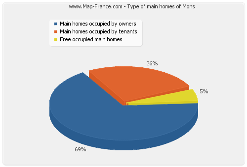 Type of main homes of Mons