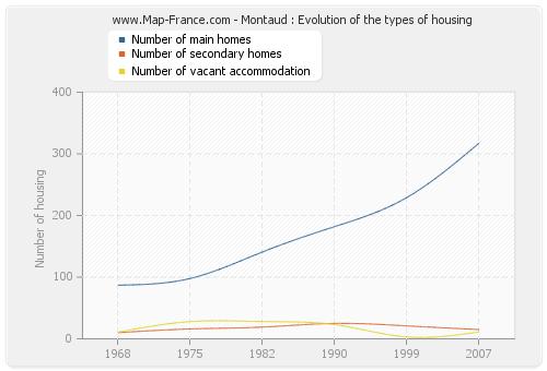 Montaud : Evolution of the types of housing