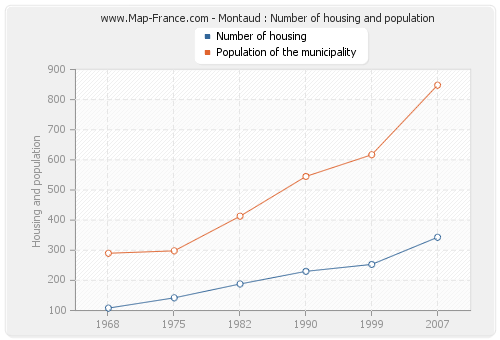 Montaud : Number of housing and population