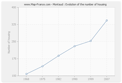 Montaud : Evolution of the number of housing
