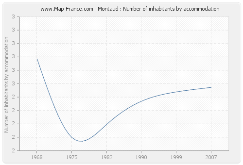 Montaud : Number of inhabitants by accommodation
