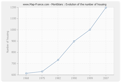 Montblanc : Evolution of the number of housing