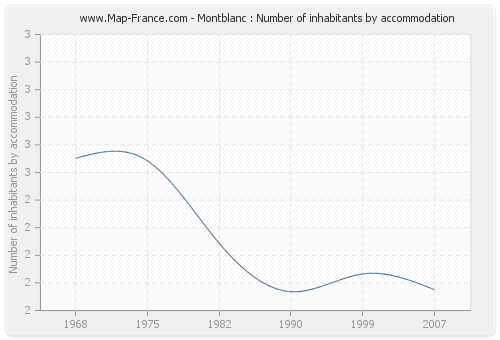 Montblanc : Number of inhabitants by accommodation