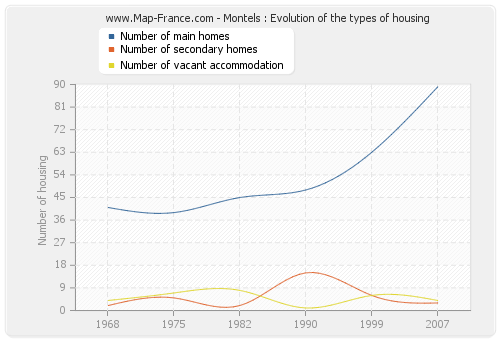 Montels : Evolution of the types of housing