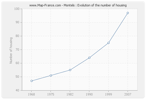 Montels : Evolution of the number of housing