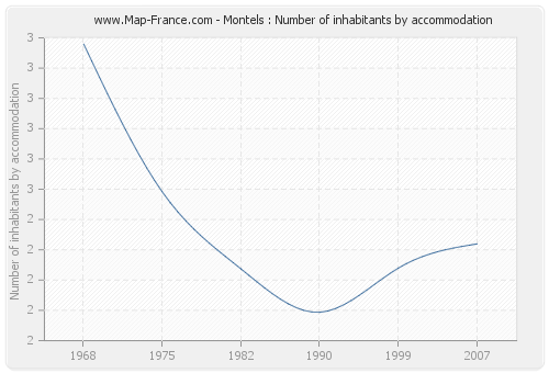 Montels : Number of inhabitants by accommodation