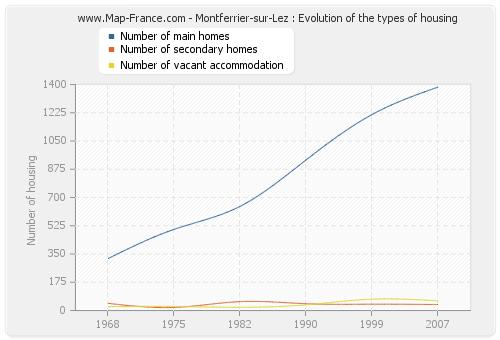 Montferrier-sur-Lez : Evolution of the types of housing