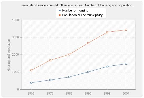 Montferrier-sur-Lez : Number of housing and population