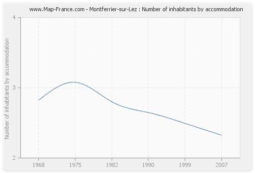 Montferrier-sur-Lez : Number of inhabitants by accommodation