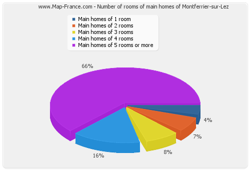Number of rooms of main homes of Montferrier-sur-Lez