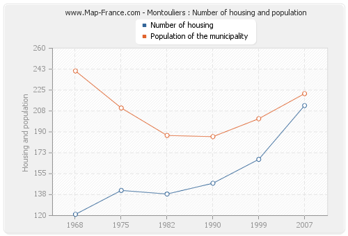 Montouliers : Number of housing and population