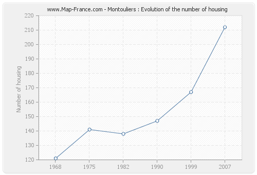 Montouliers : Evolution of the number of housing