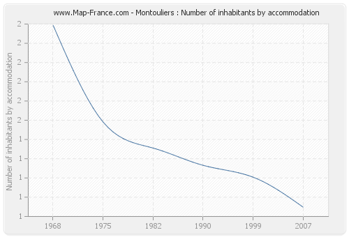 Montouliers : Number of inhabitants by accommodation