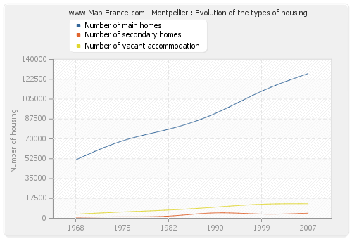 Montpellier : Evolution of the types of housing