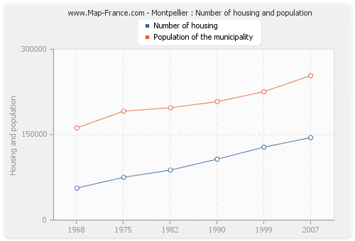 Montpellier : Number of housing and population
