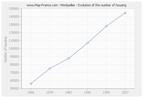 Montpellier : Evolution of the number of housing