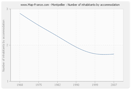 Montpellier : Number of inhabitants by accommodation
